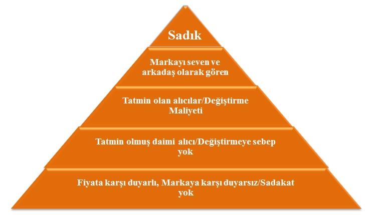 sadakat piramidi ile ilgili görsel sonucu